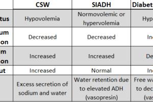 siadh, csw, diabetes insipidus